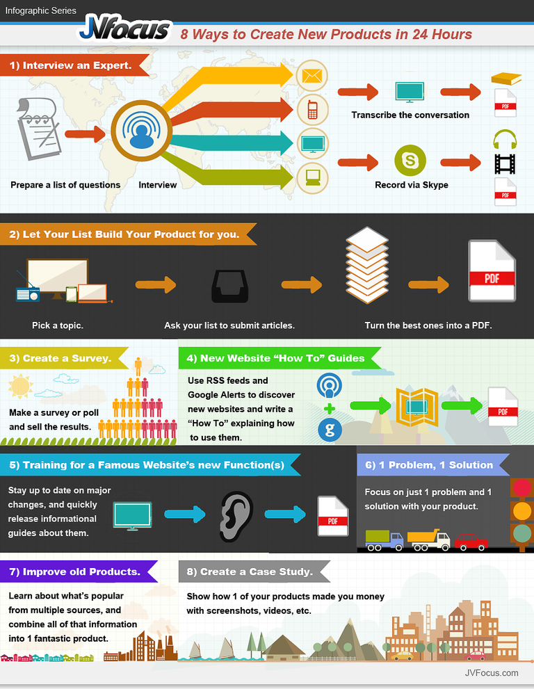 Infographic 8 Ways To Create Digital Products In 24 Hours